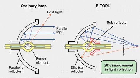 Diagramma della costruzione speciale delle lampade Epson
